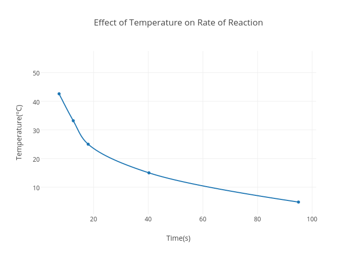 the effect of temperature on rate Effect of temperature on the heart rate, electrocardiogram and certain myocardial oxidations of the rat by joh pn haxxox phd, deep hypothermi ina the rat was.