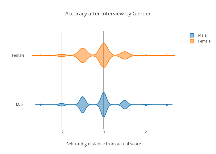 Accuracy by gender