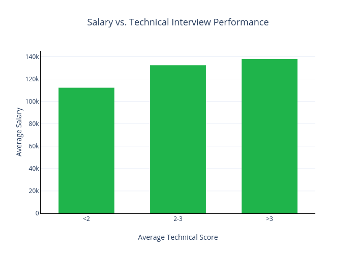 Salary vs. Technical Interview Performance
