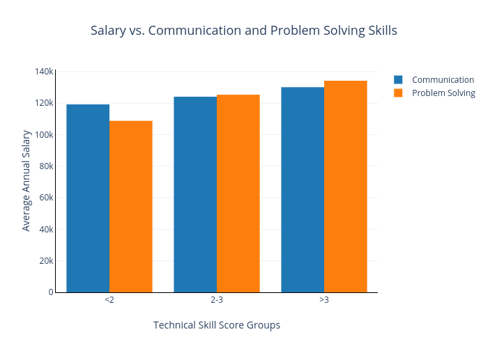 Bonus vs. Technical Interview Performance