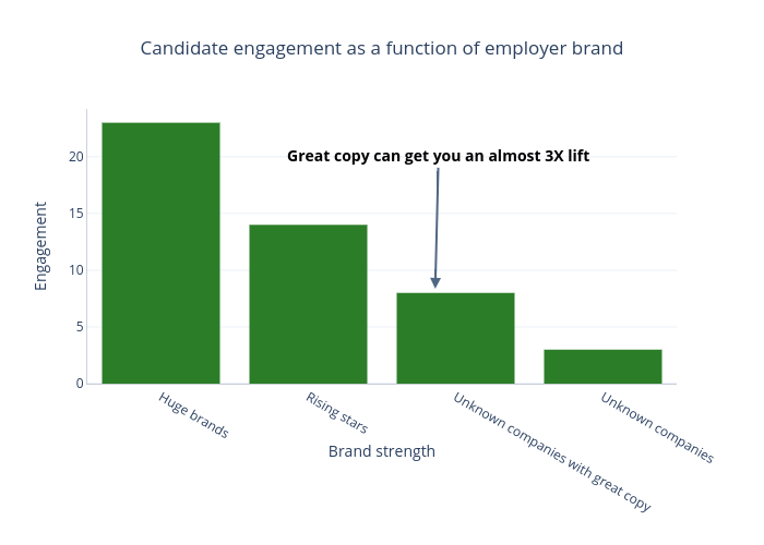 Candidate engagement as a function of employer brand