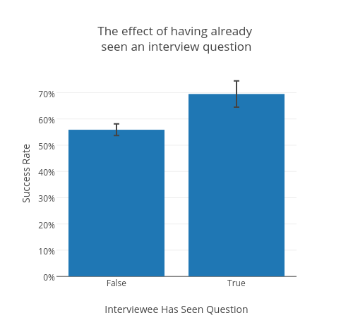 We analyzed thousands of technical interviews on everything from