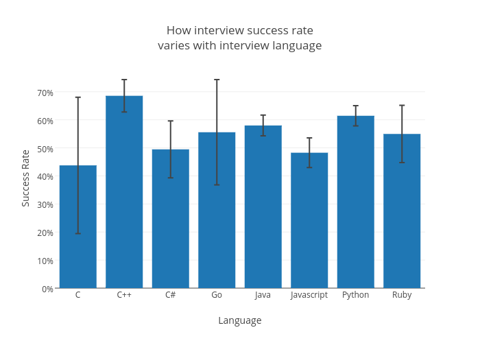 interview_varies_with_success_rate_plot