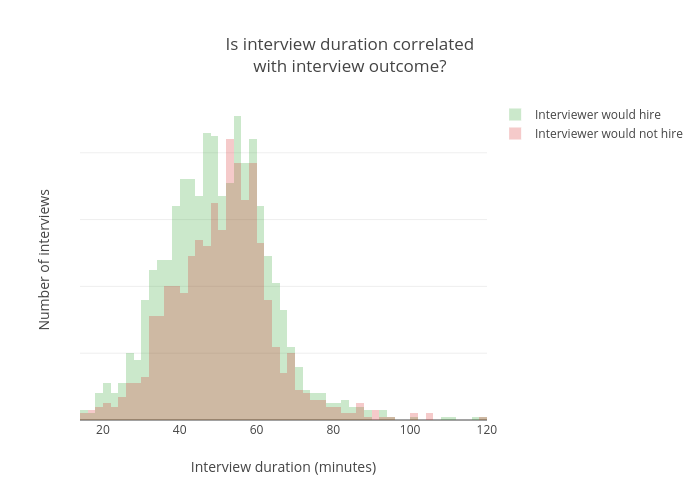 interview_duration_plot
