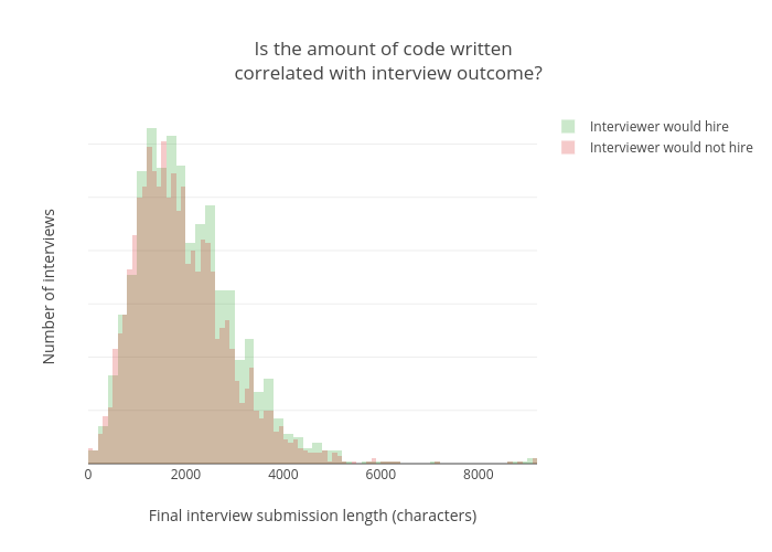 interview_code_length_plot