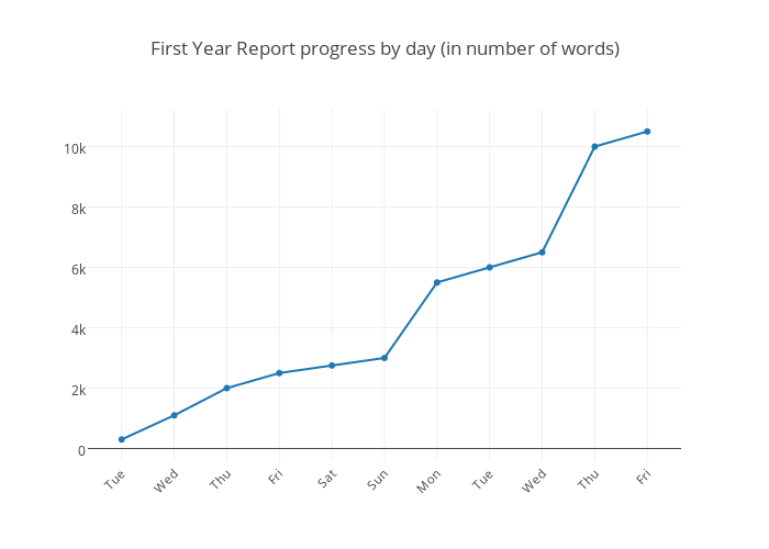 First Year Report progress by day (in number of words) | scatter chart made by Alkamid | plotly
