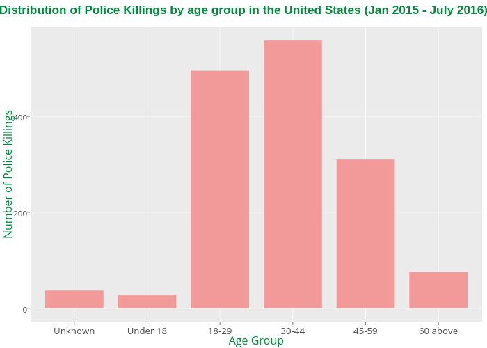 Distribution of Police Killings by age group in the United States (Jan 2015 - July 2016)  | bar chart made by Allenkunle | plotly