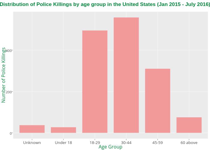 Exploratory Analysis of the Washington's Post Police Shooting