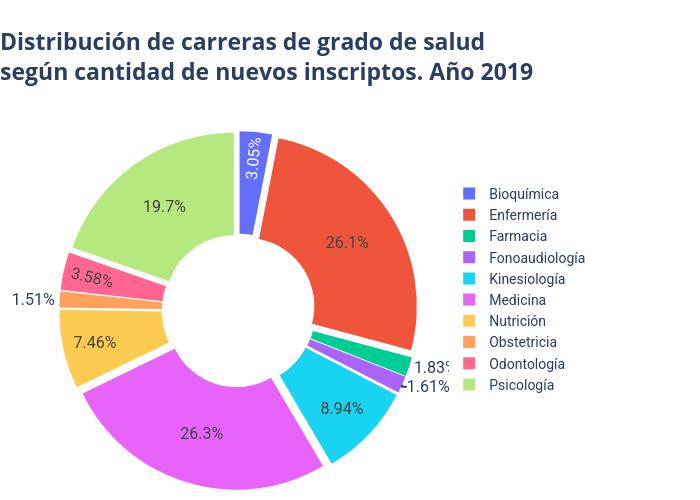 Distribución de carreras de salud según cantidad de nuevos inscriptos. Año 2017