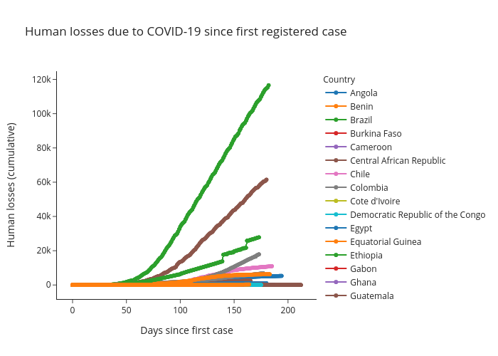 Human losses due to COVID-19 since first registered case | scattergl made by Alozano | plotly