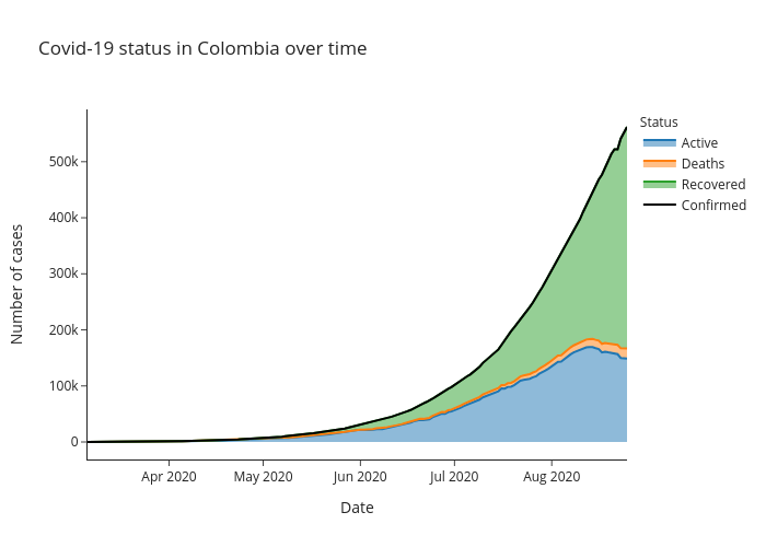 Covid-19 status in Colombia over time | line chart made by Alozano | plotly