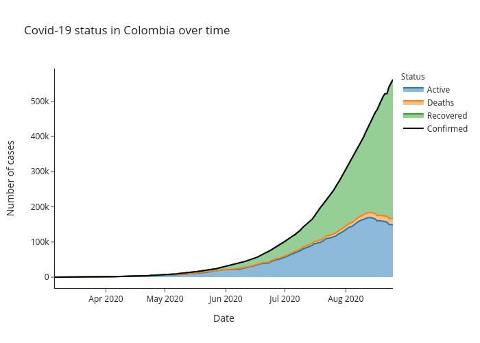 graph_Colombia