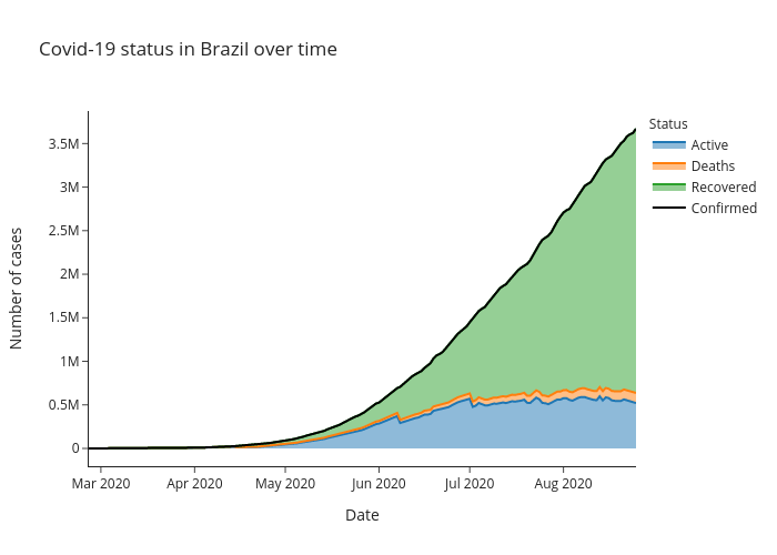 Covid-19 status in Brazil over time | line chart made by Alozano | plotly