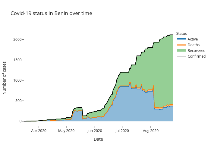 Covid-19 status in Benin over time | line chart made by Alozano | plotly