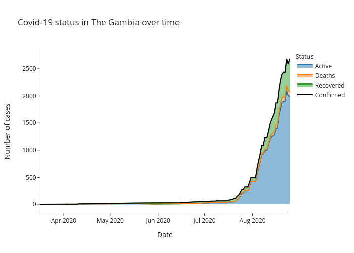 Covid-19 status in The Gambia over time | line chart made by Alozano | plotly