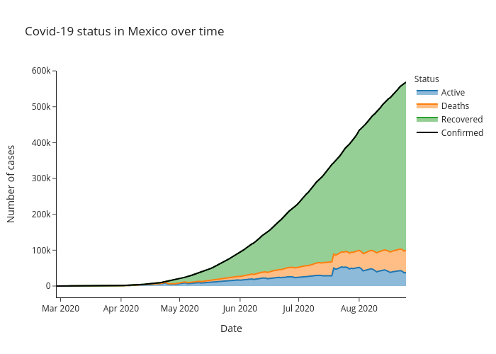 Covid-19 status in Mexico over time   line chart made by Alozano   plotly