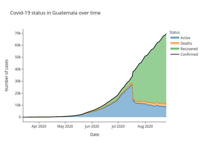 Covid-19 status in Guatemala over time   line chart made by Alozano   plotly