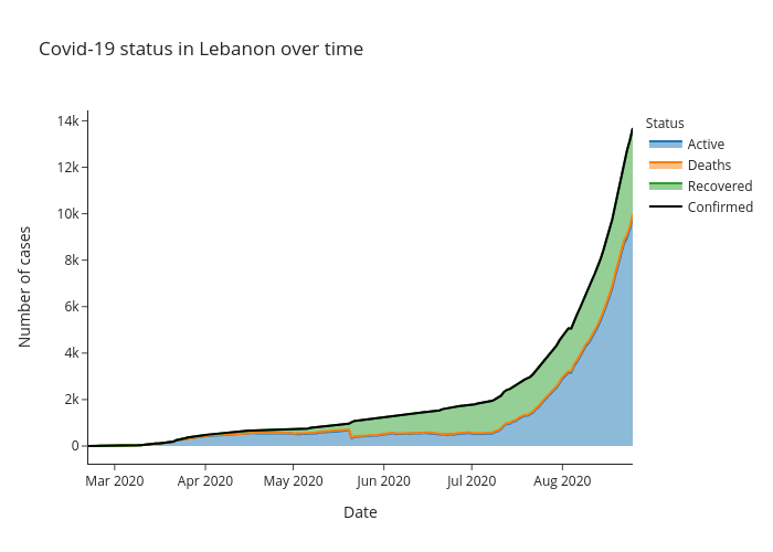 Covid-19 status in Lebanon over time   line chart made by Alozano   plotly