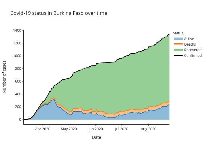 Covid-19 status in Burkina Faso over time | line chart made by Alozano | plotly