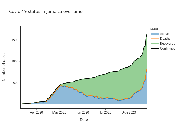 Covid-19 status in Jamaica over time   line chart made by Alozano   plotly