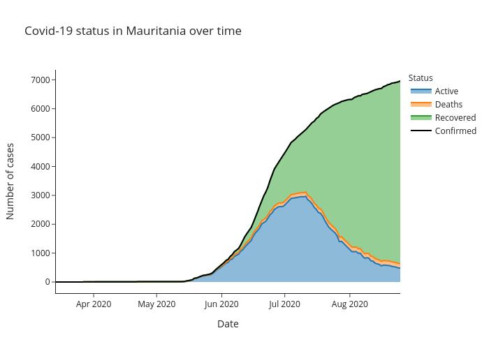 graph_Mauritania