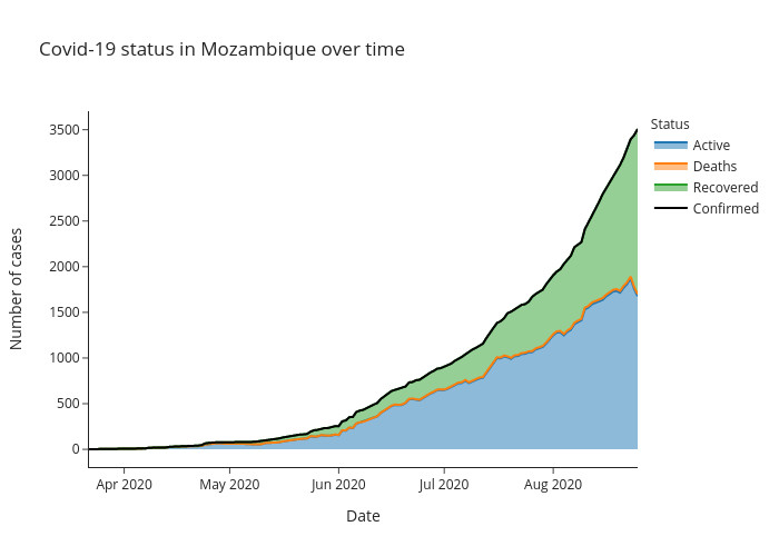 Covid-19 status in Mozambique over time | line chart made by Alozano | plotly