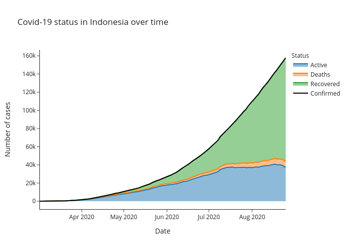 Covid-19 status in Indonesia over time   line chart made by Alozano   plotly