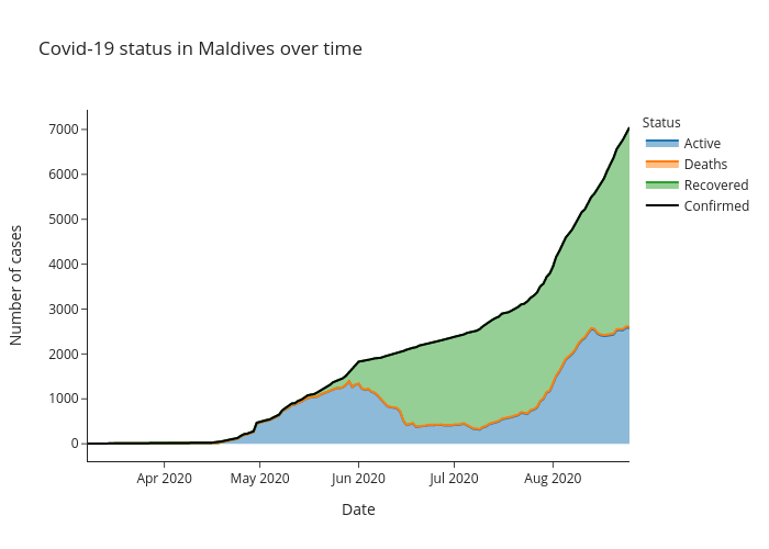 Covid-19 status in Maldives over time   line chart made by Alozano   plotly