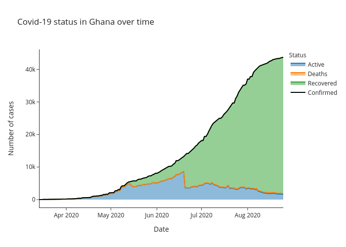 Covid-19 status in Ghana over time   line chart made by Alozano   plotly