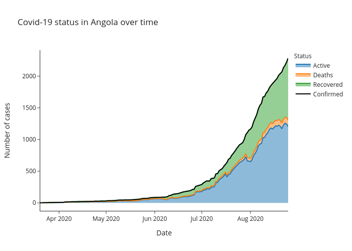 Covid-19 status in Angola over time   line chart made by Alozano   plotly