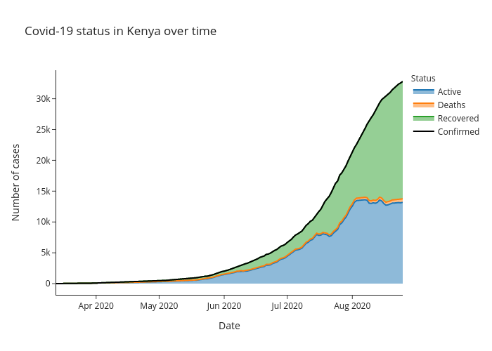 Covid-19 status in Kenya over time | line chart made by Alozano | plotly