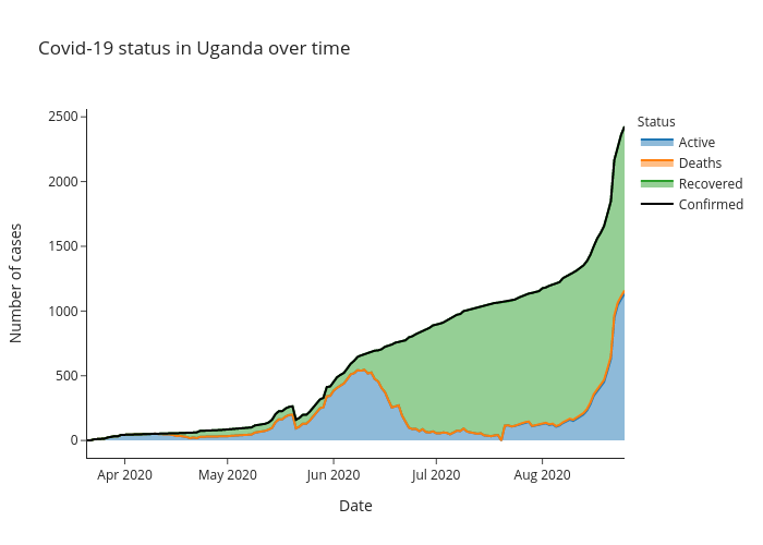 Covid-19 status in Uganda over time | line chart made by Alozano | plotly