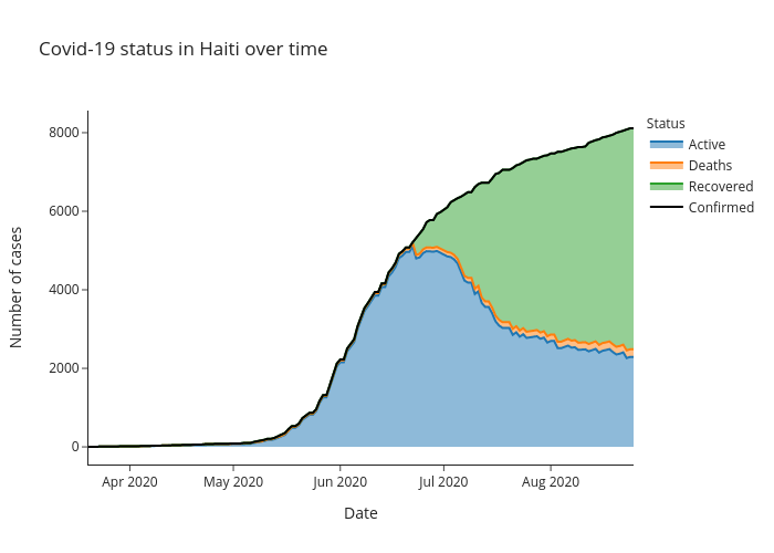 Covid-19 status in Haiti over time | line chart made by Alozano | plotly