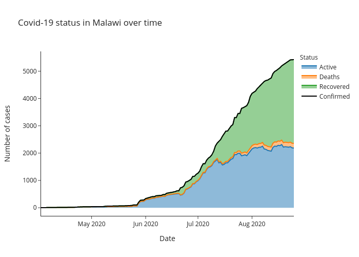 Covid-19 status in Malawi over time | line chart made by Alozano | plotly