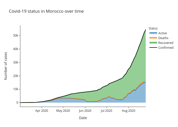 Covid-19 status in Morocco over time | line chart made by Alozano | plotly