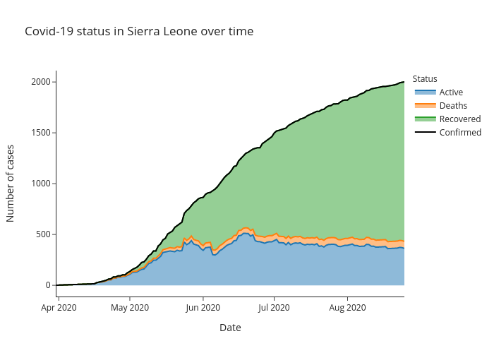 Covid-19 status in Sierra Leone over time | line chart made by Alozano | plotly