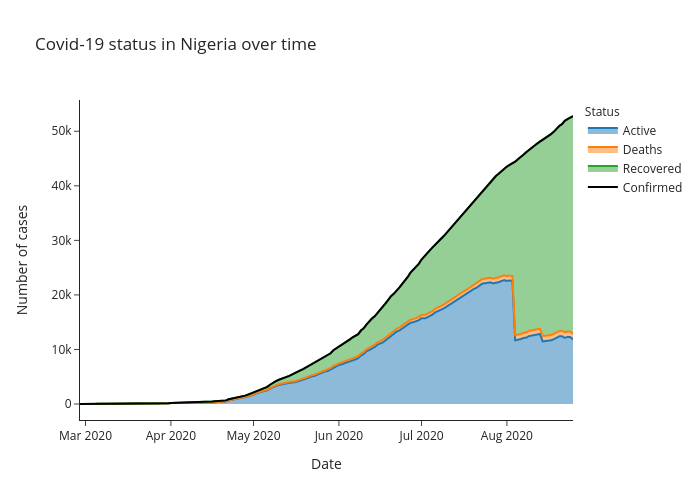 Covid-19 status in Nigeria over time   line chart made by Alozano   plotly