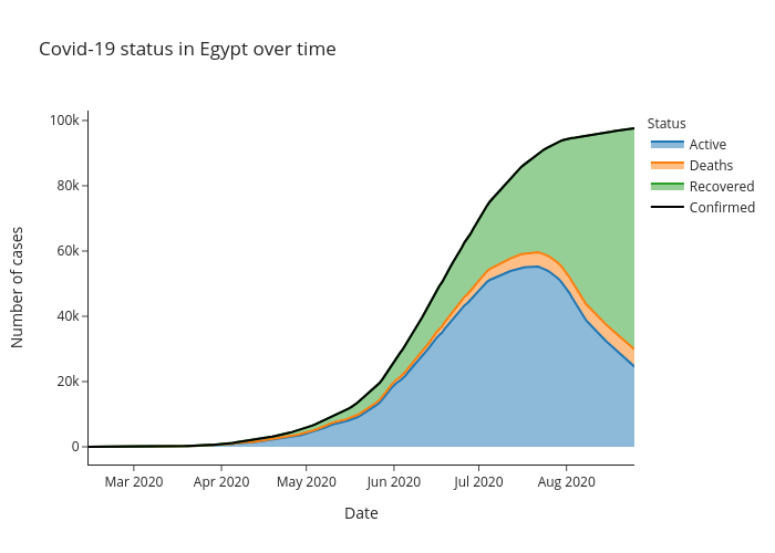 Covid-19 status in Egypt over time   line chart made by Alozano   plotly