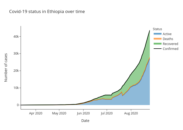 Covid-19 status in Ethiopia over time | line chart made by Alozano | plotly