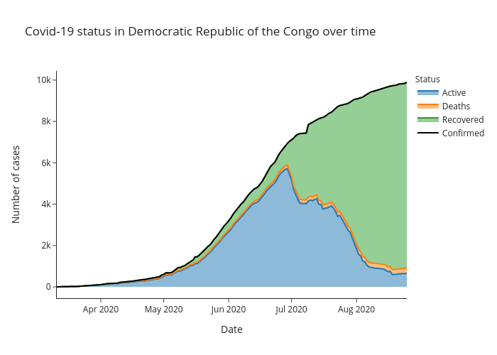 Covid-19 status in Democratic Republic of the Congo over time | line chart made by Alozano | plotly