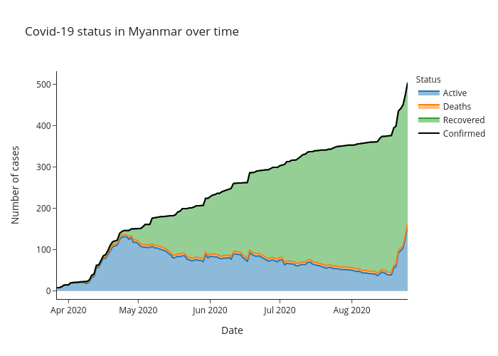 Covid-19 status in Myanmar over time | line chart made by Alozano | plotly