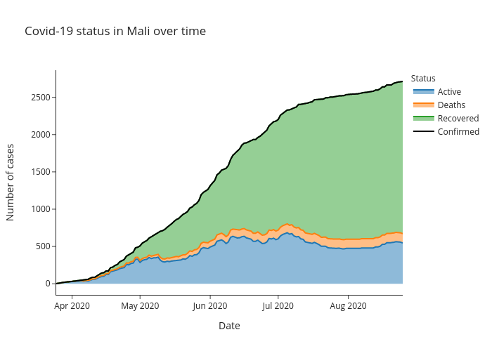 Covid-19 status in Mali over time | line chart made by Alozano | plotly