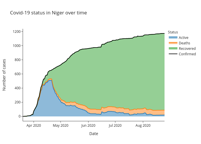 Covid-19 status in Niger over time | line chart made by Alozano | plotly