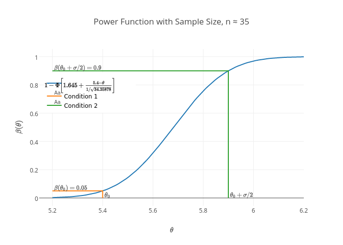 Power Function with Sample Size