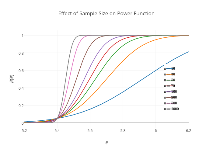 Effect of Sample Size on Power Function