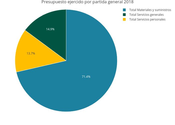 Presupuesto ejercido por partida general 2018   pie made by Alugal   plotly