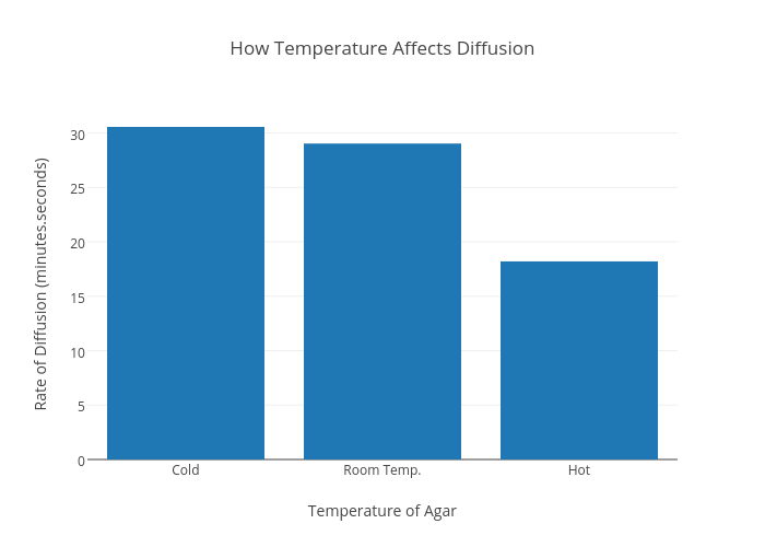 the effect of temperature on the rate of diffusion in seconds essay Molecular diffusion essays and research papers | examplesessaytodaybiz  rate of diffusion (seconds) controlled variables:  size of beaker  temperature of water .