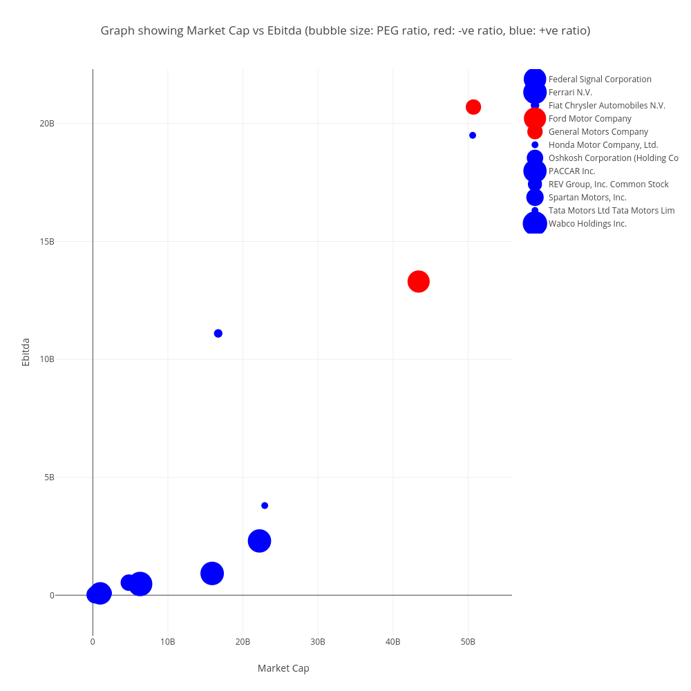 Graph showing market cap vs ebitda bubble size peg ratio red ve ratio