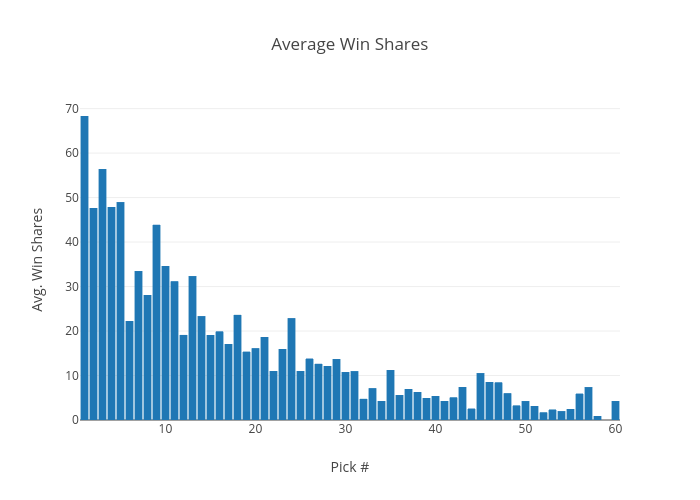 Average Win Shares | bar chart made by Amarg94 | plotly
