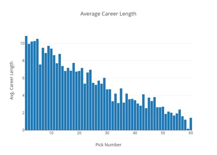 Average Career Length | bar chart made by Amarg94 | plotly